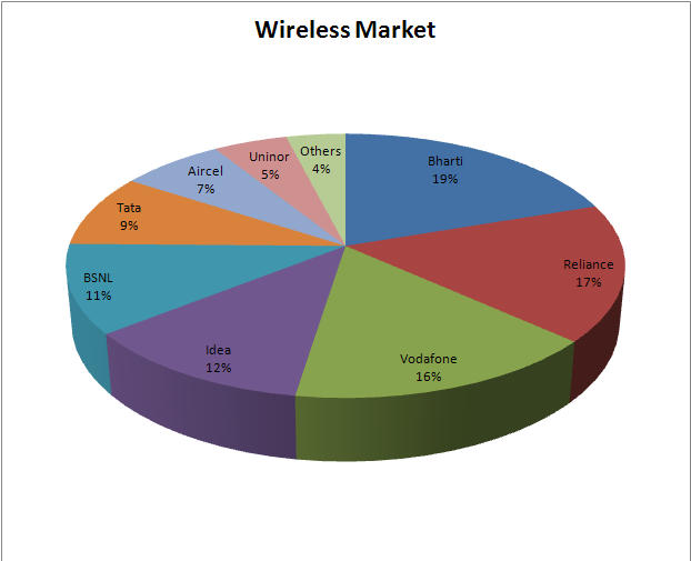 Wireless-Telephone-Market-In-India-pie-chart